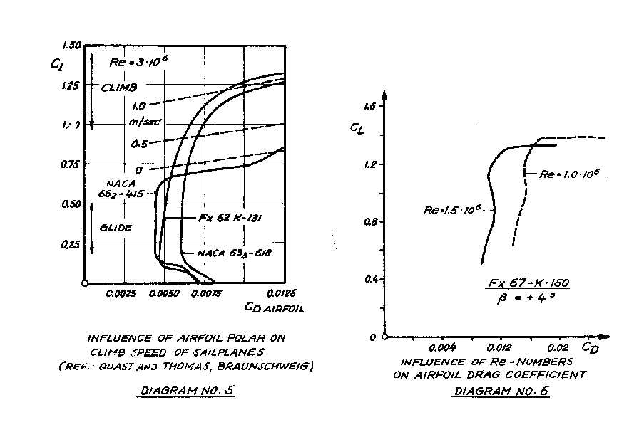 THE INFLUENCE OF PLANFORM AND AIRFOIL ON THE DESIGN OF HIGH